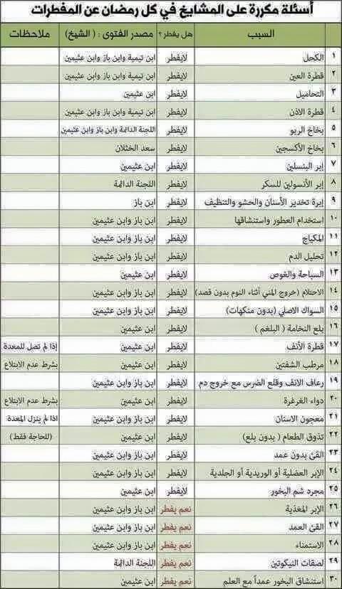المفطرات وغير المفطرات رمضان المبارك 480142055.jpg