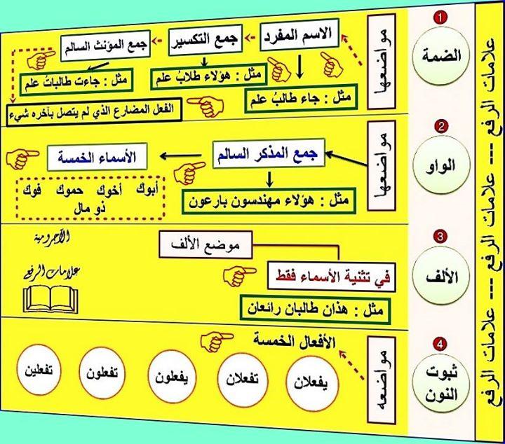 رد: جداول و خرائط ذهنية على متن الاجرمية