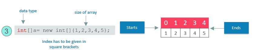 المصفوفات فى الجافا Java Arrays 151613972