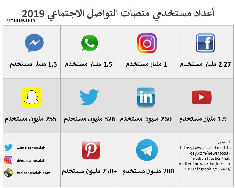 انفوجرافيك إلكتروني وإعلام اجتماعي بالعربي