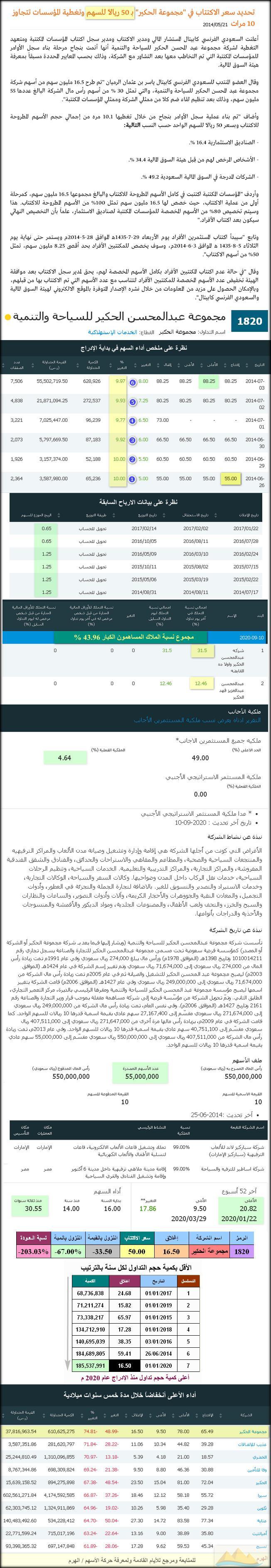 """الإغلاقات السنوية رمز 1820 """" لشركة مجموعة عبدالمحسن الحكير"""" نادي خبراء المال"""